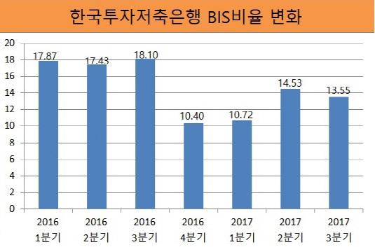 한국투자저축은행BIS