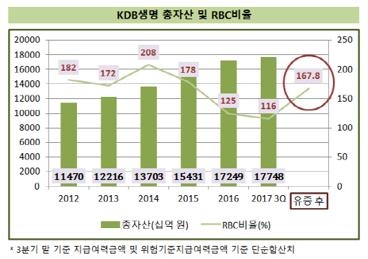 KDB생명_유증후_RBC비율