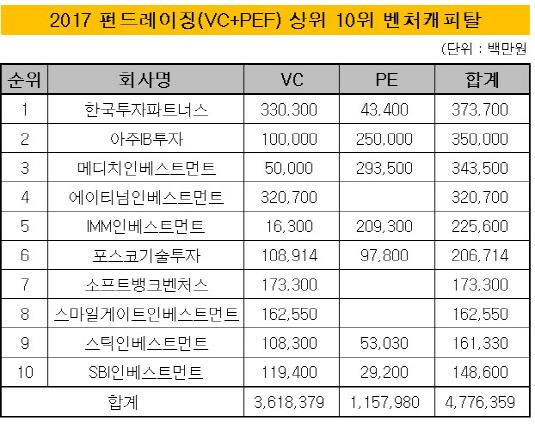 2017 펀드레이징 상위 10위 벤처캐피탈