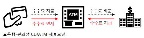 은행 편의점 ATM 제휴모델