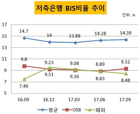 저축은행 BIS(2)