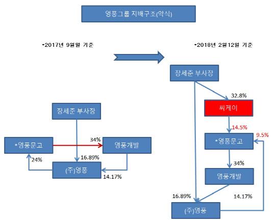 영풍그룹 지배구조(약식)