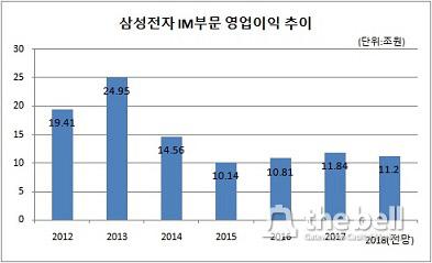 삼성 IM 영업익_2018