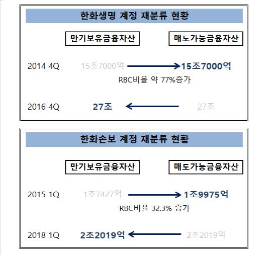 한화금융계열사_계정재분류