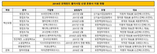 모태펀드 신생운용사 지원현황(500픽셀)