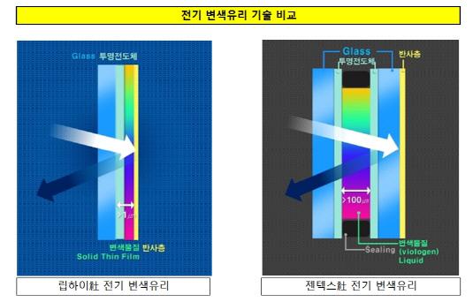 전기변색유리 기술 비교