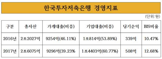 한국투자저축은행경영