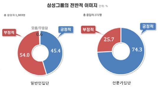 삼성그룹 이미지