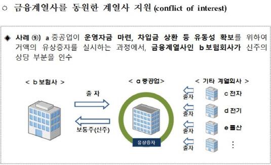 삼성생명-삼성중공업
