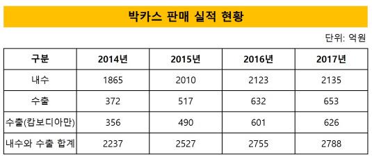 동아제약 박카스 판매 실적 현황_20180508