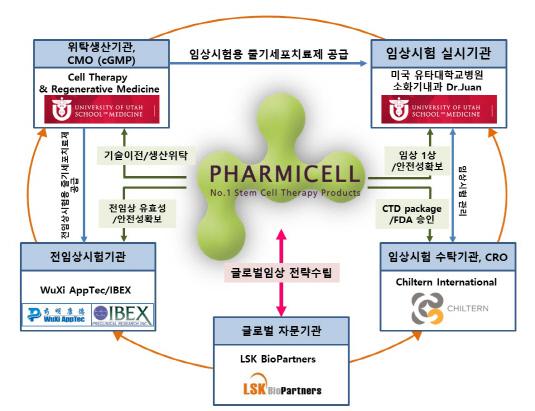 파미셀 간경변 줄기세포 치료제 이미지_20180509(추가)