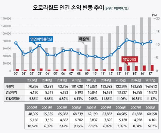 01_손익(수정)