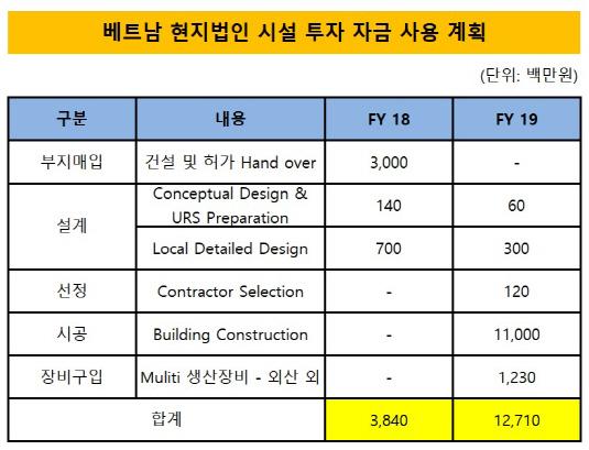 베트남 현지법인 시설 투자 자금 사용 계획