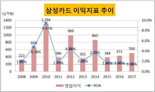 삼성카드 영업이익 추이