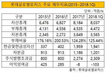 롯데글로벌로지스 주요 재무지표