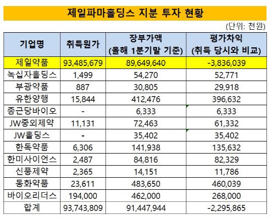 제일파마홀딩스 투자수익_시각물_20180531