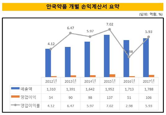 안국약품 손익계산서 요약_시각물_20180603