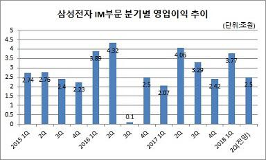 삼성 IM 분기별 영업익