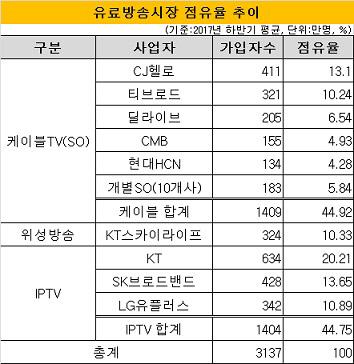 유료방송시장 점유율