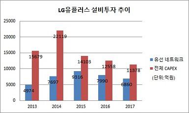 LG U+설비투자 추이