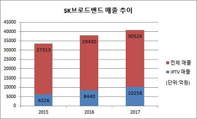 SK브로드밴드 IPTV 매출