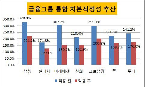 금융그룹 통합 자본적정성 비율
