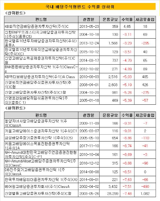 국내 배당주식형펀드 수익률 상하위