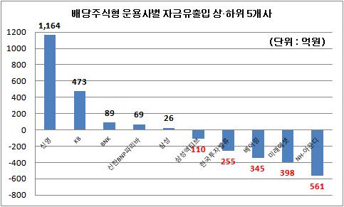 배당주식형 운용사별 자금유출입 상하위 5개사