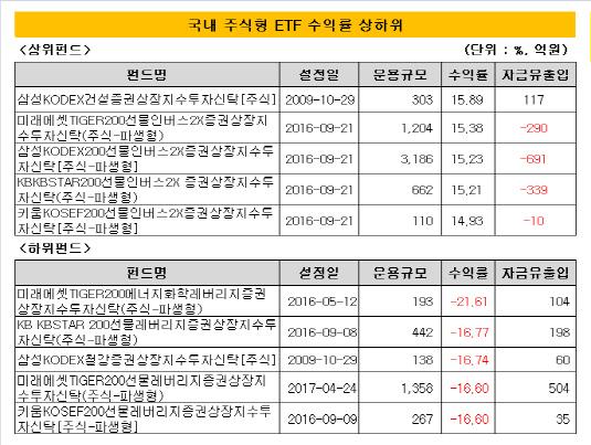 국내 주식형 ETF 수익률 상하위