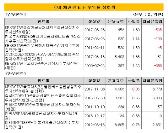 국내 채권형 ETF 수익률 상하위