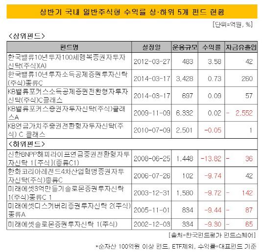 일반주식형 개별 펀드 수익률