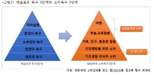 욕구 5단계이론