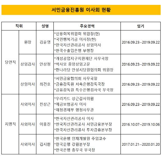 서민금융진흥원 이사회 현황