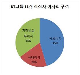 KT 상장사 이사회