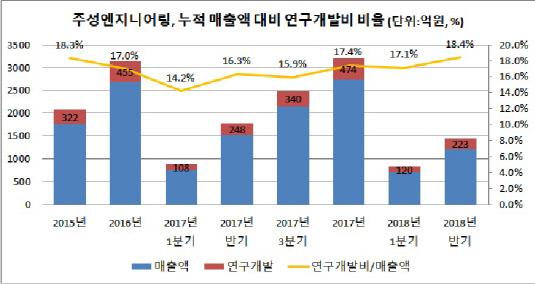 주성엔지니어링, 누적 매출액 대비 연구개발비 비율