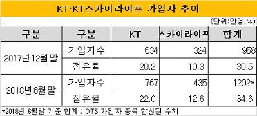 KT+스카이라이프 가입자 추이