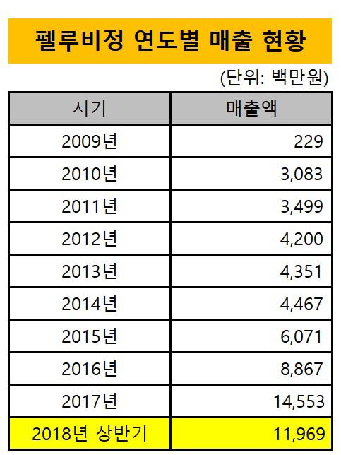 펠루비정 매출 현황_20180830(수정본)1