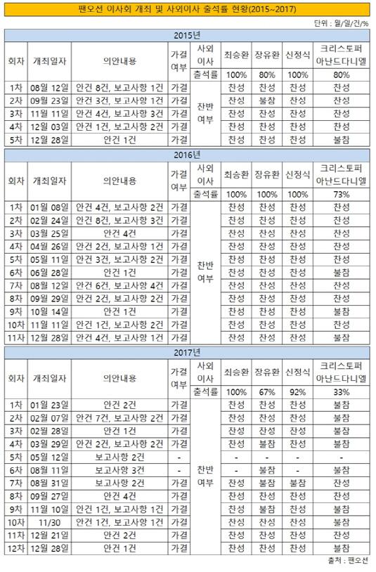 팬오션 이사회 개최 및 사외이사 출석률 현황 2015~2017년