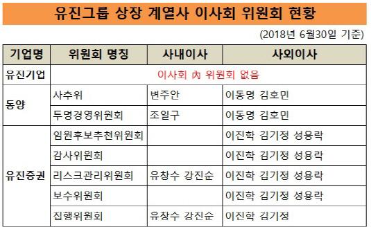 유진그룹 이사회 위원회