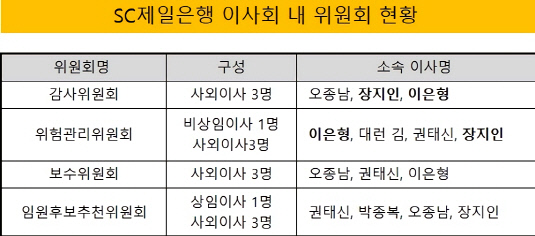 SC제일은행_위원회_