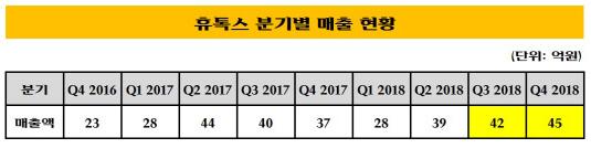 휴톡스 분기별 매출 현황_20181001