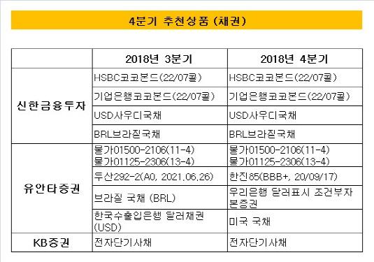 수정됨_채권