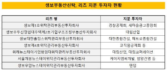 생보부동산신탁, 리츠 지분 투자자 현황