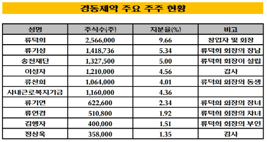 경동제약 주요 주주 현황_20181023