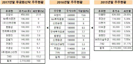 무궁화신탁 주요 주주 현황