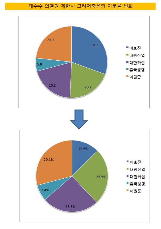 고려저축은행 지분율