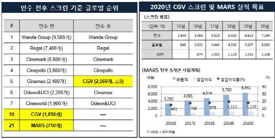 CJ CGV 터키시장 전망
