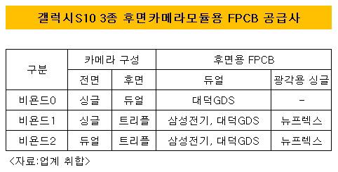 갤럭시S10 3종 FPCB 공급
