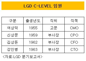 LGD C-LEVEL