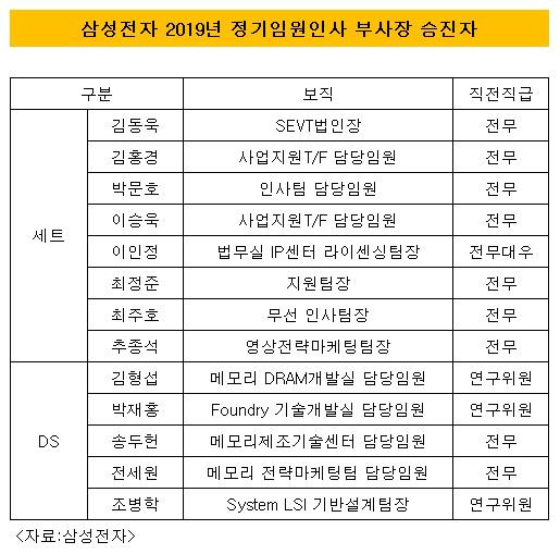 삼성전자 2019년 부사장 승진자